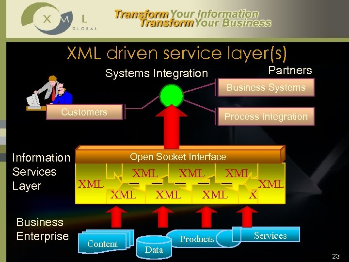 XML driven service layer(s) Partners Systems Integration Business Systems Customers Information Services XML Layer