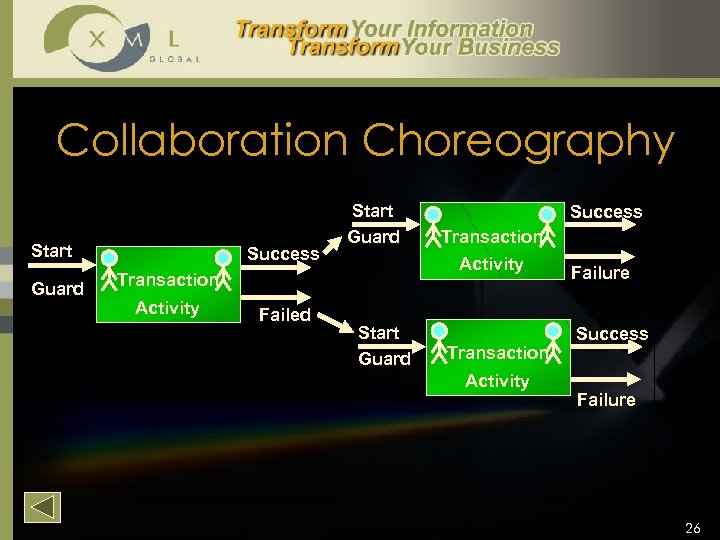 Collaboration Choreography Start Guard Success Start Guard Failed Transaction Activity Success Start Guard Transaction