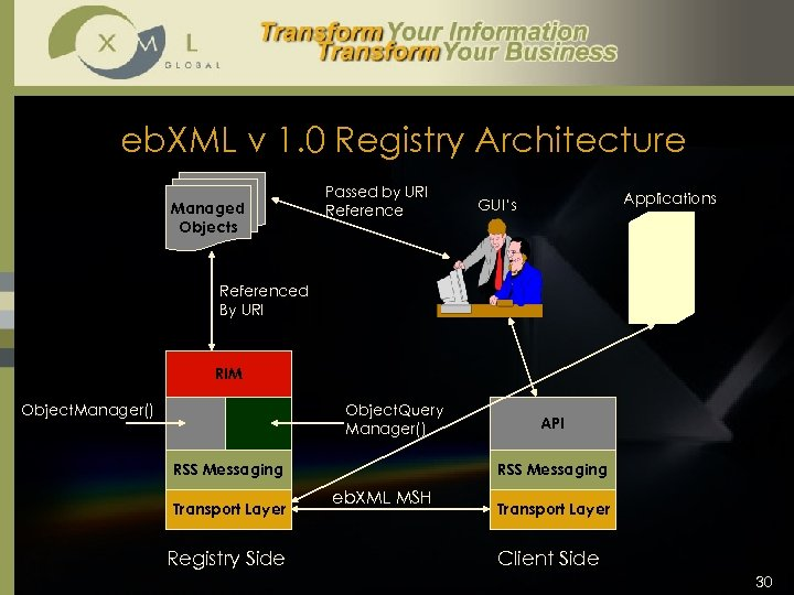 eb. XML v 1. 0 Registry Architecture Managed Objects Passed by URI Reference Applications