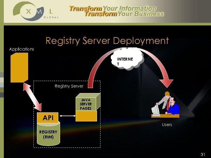 Registry Server Deployment Applications INTERNE T Registry Server JAVA SERVER PAGES API Users REGISTRY
