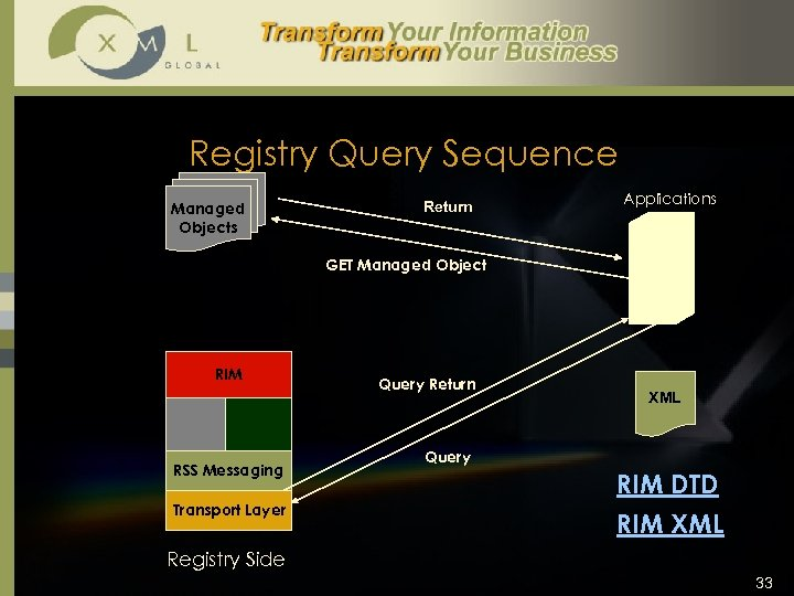 Registry Query Sequence Managed Objects Return Applications GET Managed Object RIM RSS Messaging Transport