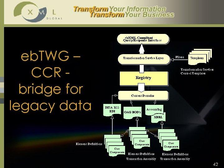 eb. XML Compliant Query/Response Interface eb. TWG – CCR bridge for legacy data Transformation