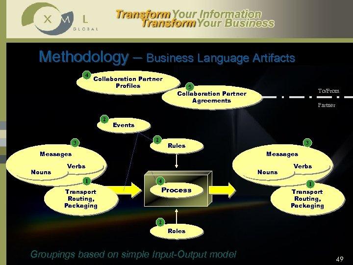 Methodology – Business Language Artifacts 4 Collaboration Partner Profiles 2 Partner 3 Rules