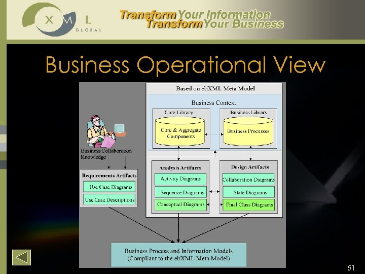 Business Operational View 51
