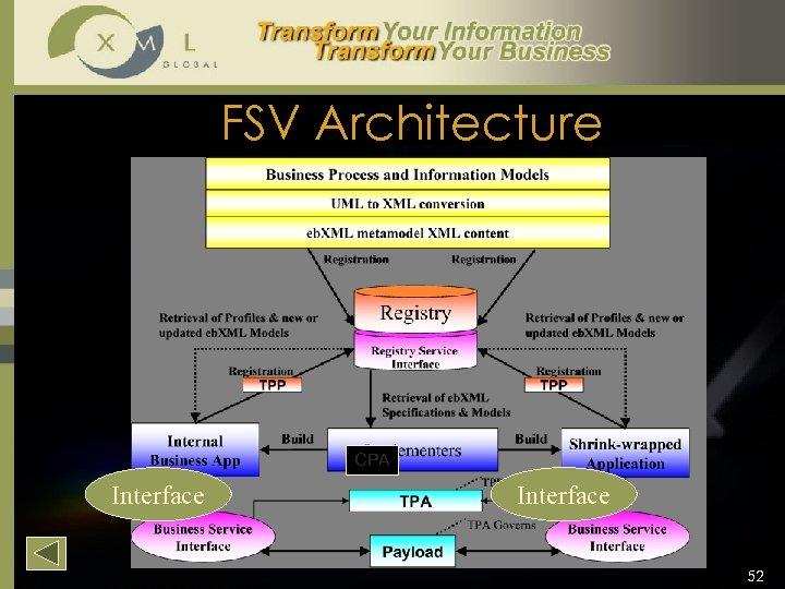 FSV Architecture CPA Interface 52