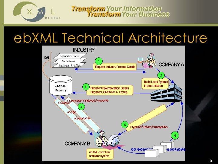 eb. XML Technical Architecture 8