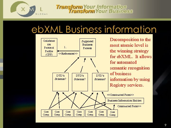 eb. XML Business information Collaborat ion Protocol Profile (CPP) Supported Business Process 1. .
