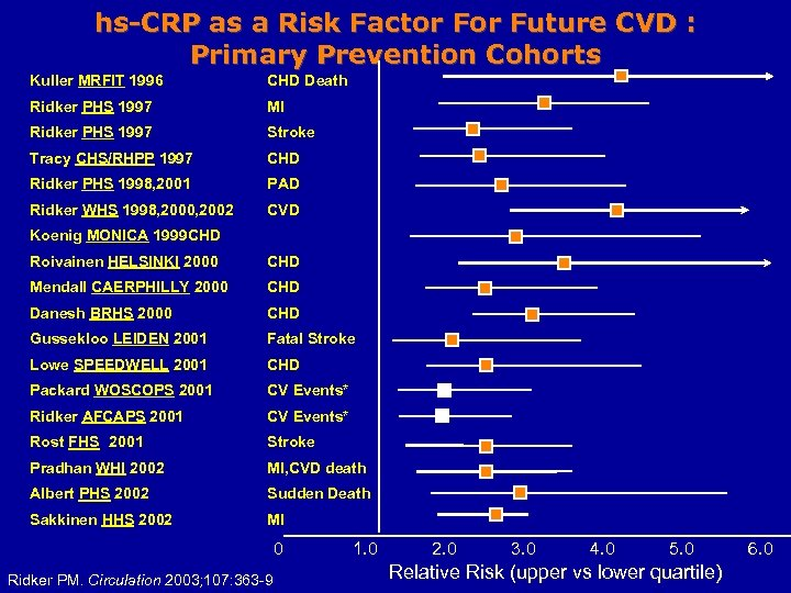 hs-CRP as a Risk Factor Future CVD : Primary Prevention Cohorts Kuller MRFIT 1996