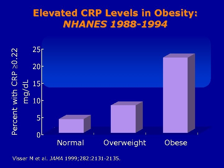 Percent with CRP 0. 22 mg/d. L Elevated CRP Levels in Obesity: NHANES 1988