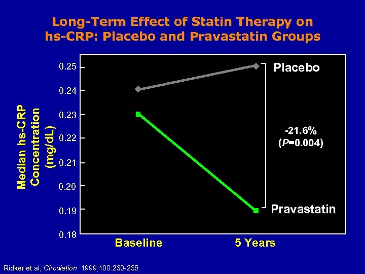 Long-Term Effect of Statin Therapy on hs-CRP: Placebo and Pravastatin Groups Placebo 0. 25
