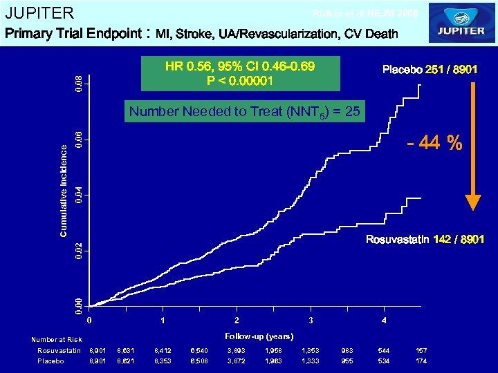 JUPITER Ridker et al NEJM 2008 Primary Trial Endpoint : MI, Stroke, UA/Revascularization, CV