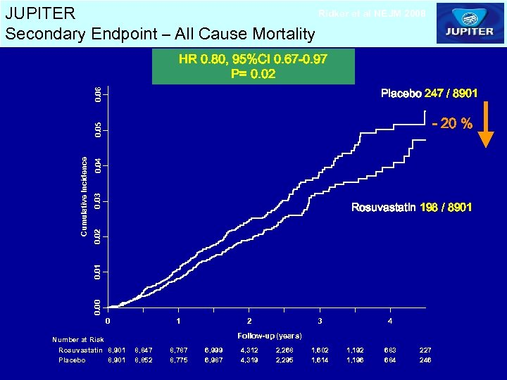 Ridker et al NEJM 2008 JUPITER Secondary Endpoint – All Cause Mortality HR 0.