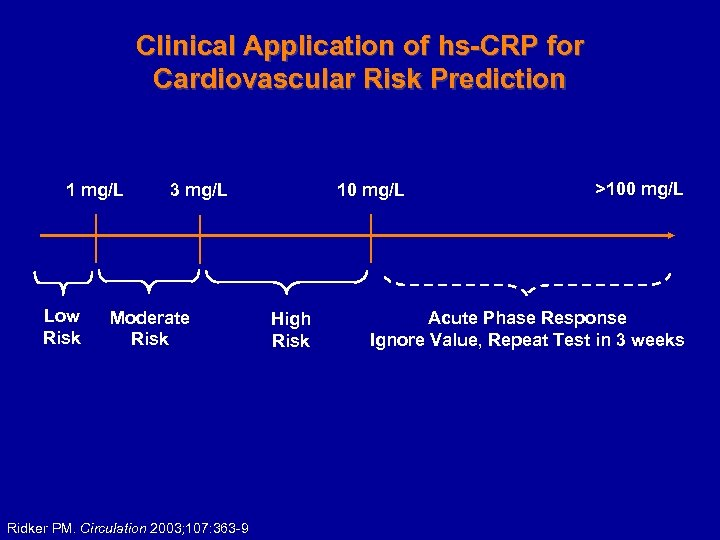 Clinical Application of hs-CRP for Cardiovascular Risk Prediction 1 mg/L Low Risk 3 mg/L