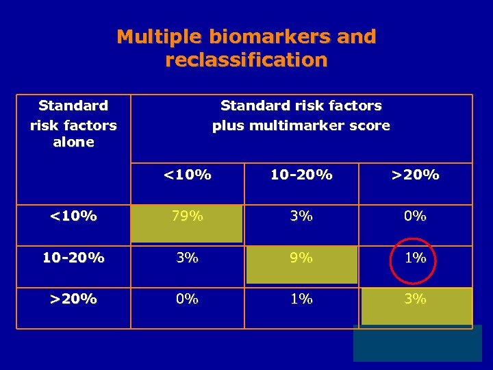 Multiple biomarkers and reclassification Standard risk factors alone Standard risk factors plus multimarker score