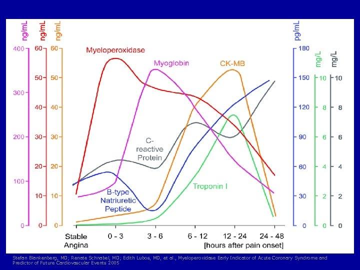 Stefan Blankenberg, MD; Renate Schnabel, MD; Edith Lubos, MD, et al. , Myeloperoxidase Early