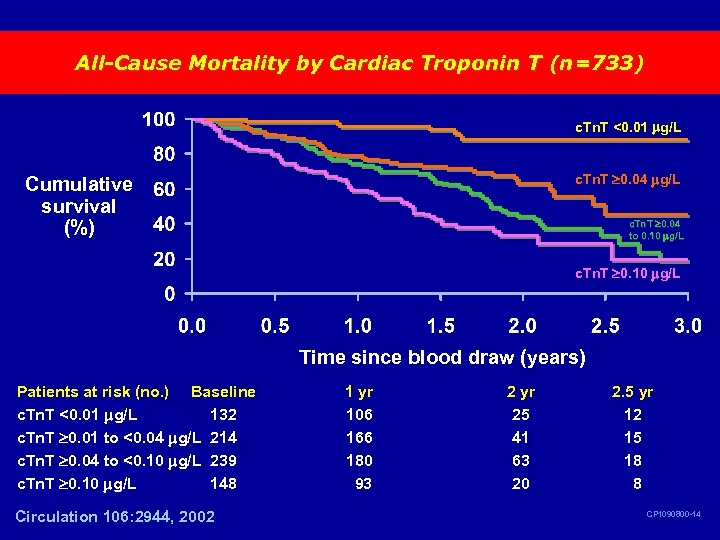 All-Cause Mortality by Cardiac Troponin T (n=733) c. Tn. T <0. 01 g/L c.