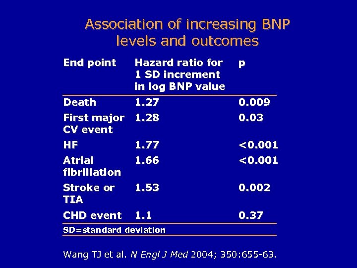 Association of increasing BNP levels and outcomes End point Hazard ratio for 1 SD