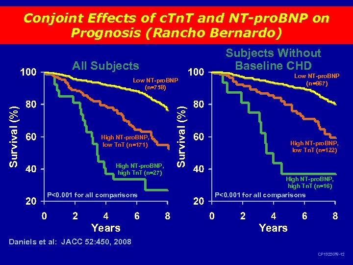 Conjoint Effects of c. Tn. T and NT-pro. BNP on Prognosis (Rancho Bernardo) Subjects