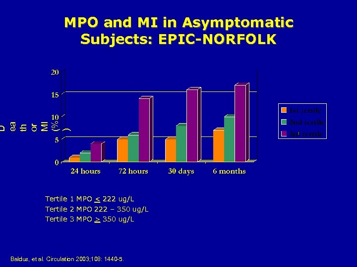 D ea th or MI (% ) MPO and MI in Asymptomatic Subjects: EPIC-NORFOLK