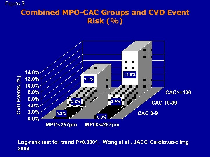 Figure 3 Combined MPO-CAC Groups and CVD Event Risk (%) Log-rank test for trend