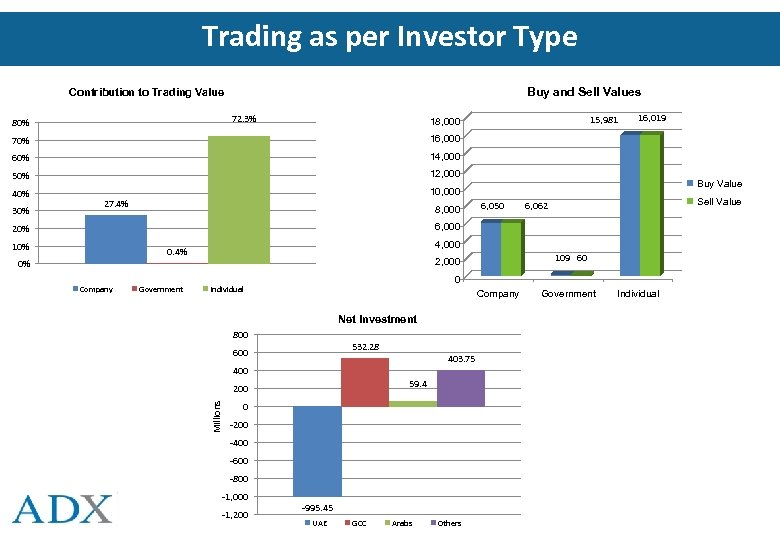 Trading as per Investor Type Buy and Sell Values Contribution to Trading Value 72.