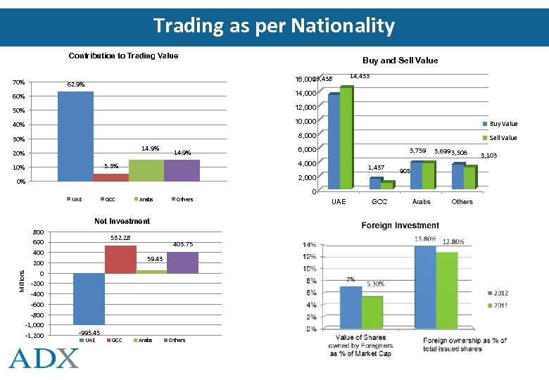 Trading as per Nationality Contribution to Trading Value 70% Buy and Sell Value 13,