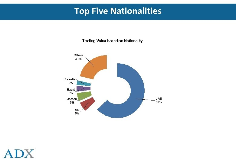 Top Five Nationalities Trading Value based on Nationality Others 21% Palestian 3% Egypt 3%