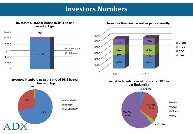 Investors Numbers issued in 2012 as per Investor Type 12, 000 360 Investors Numbers