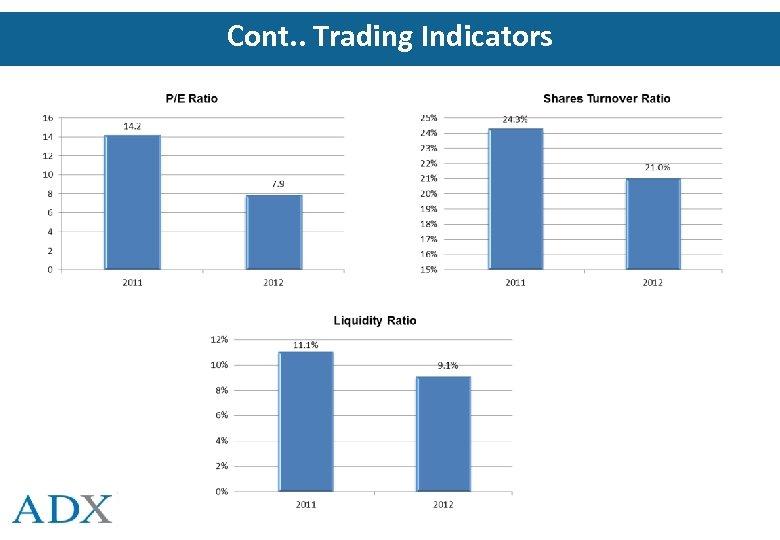 Cont. . Trading Indicators