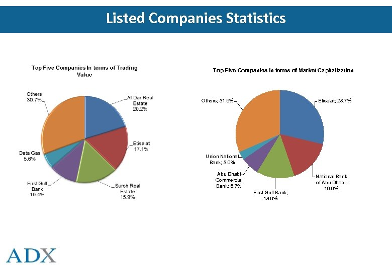 Listed Companies Statistics Top Five Companies in terms of Market Capitalization Etisalat; 28. 7%