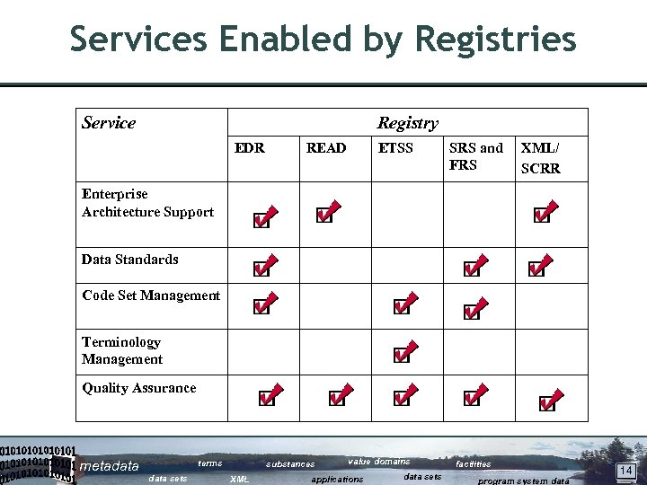 Services Enabled by Registries Service Registry EDR READ ETSS SRS and FRS XML/ SCRR