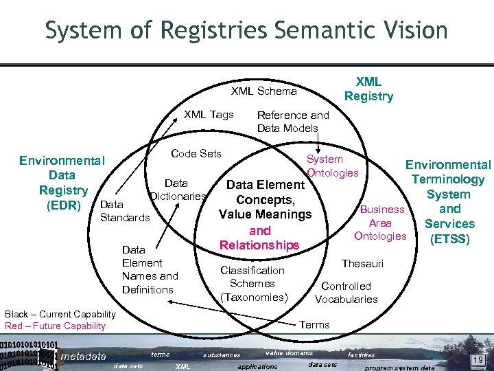 System of Registries Semantic Vision XML Registry XML Schema XML Tags Environmental Data Registry