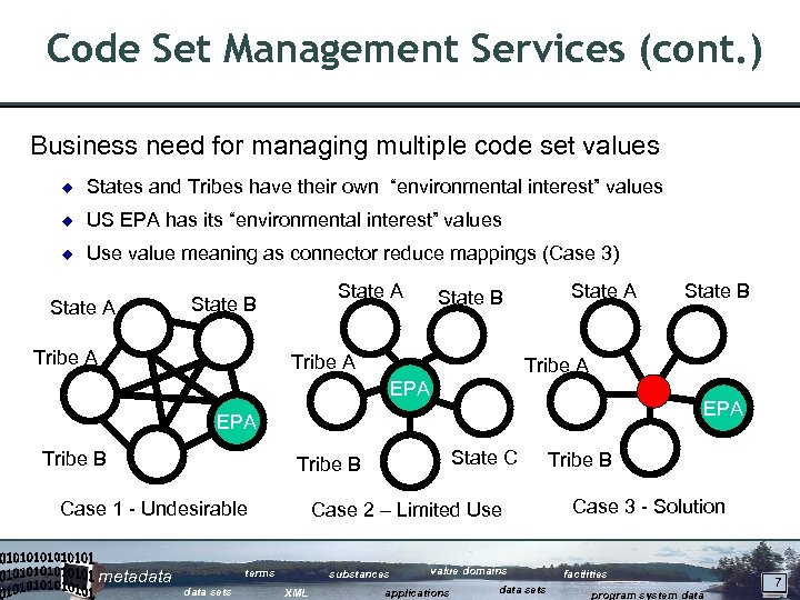 Code Set Management Services (cont. ) Business need for managing multiple code set values