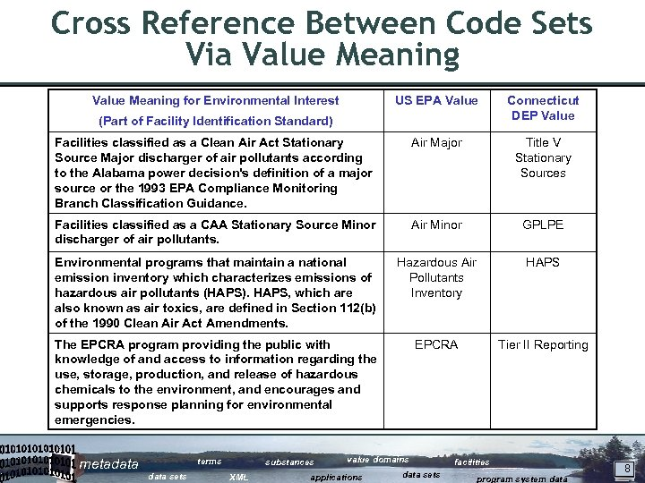Cross Reference Between Code Sets Via Value Meaning for Environmental Interest US EPA Value