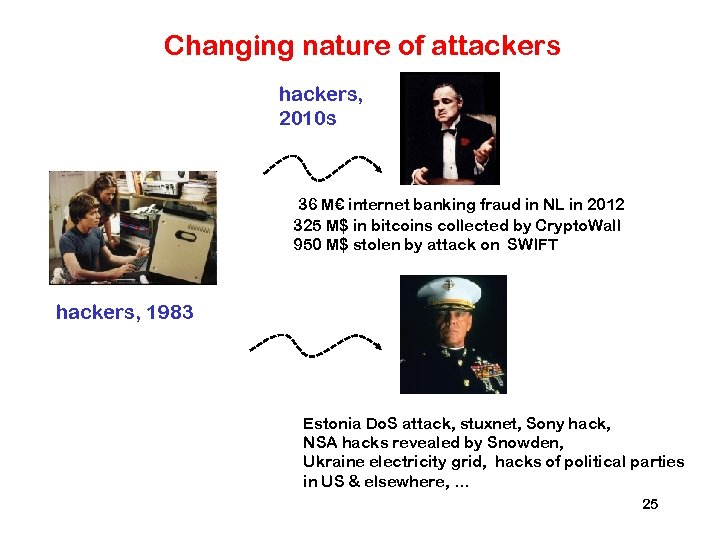 Changing nature of attackers hackers, 2010 s 36 M€ internet banking fraud in NL