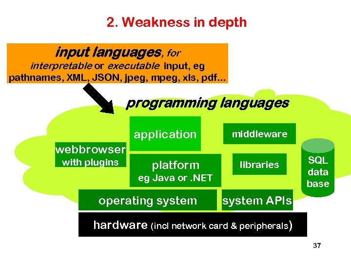 2. Weakness in depth input languages, for interpretable or executable input, eg pathnames, XML,