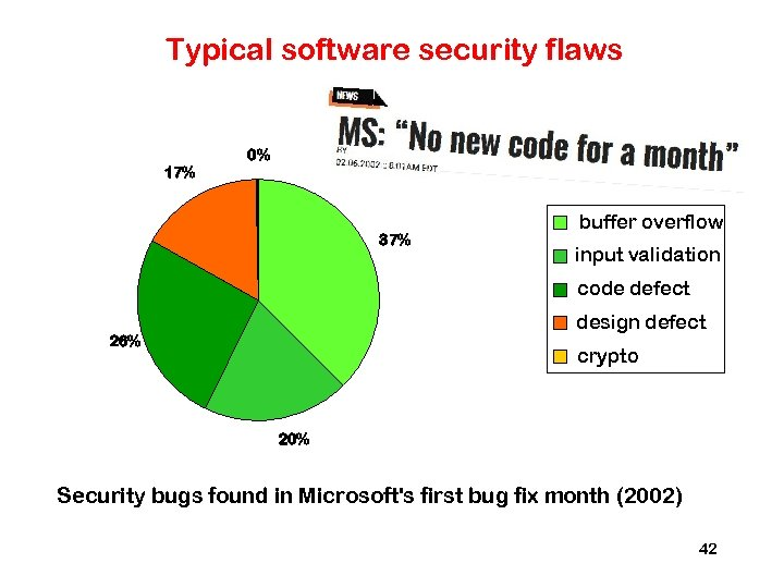 Typical software security flaws 0% 17% 37% buffer overflow input validation code defect design