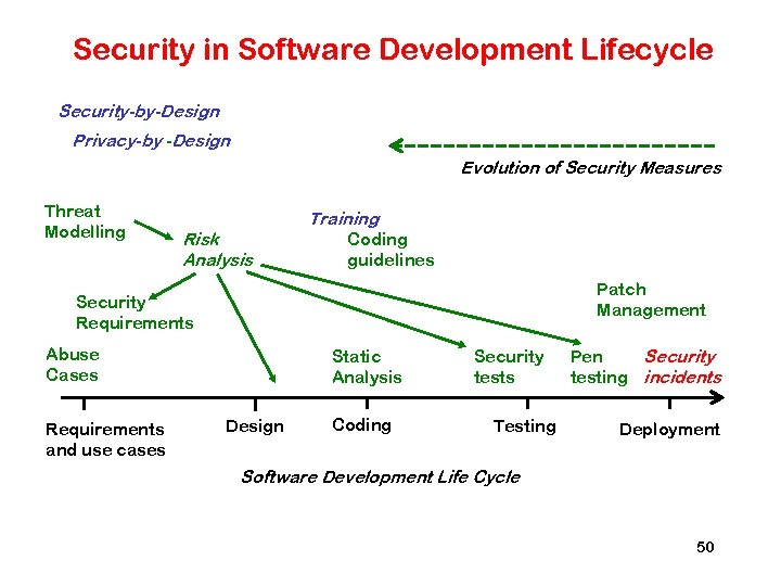 Security in Software Development Lifecycle Security-by-Design Privacy-by -Design Evolution of Security Measures Threat Modelling