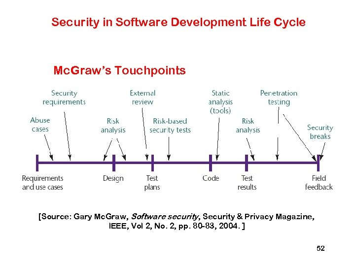 Security in Software Development Life Cycle Mc. Graw's Touchpoints [Source: Gary Mc. Graw, Software