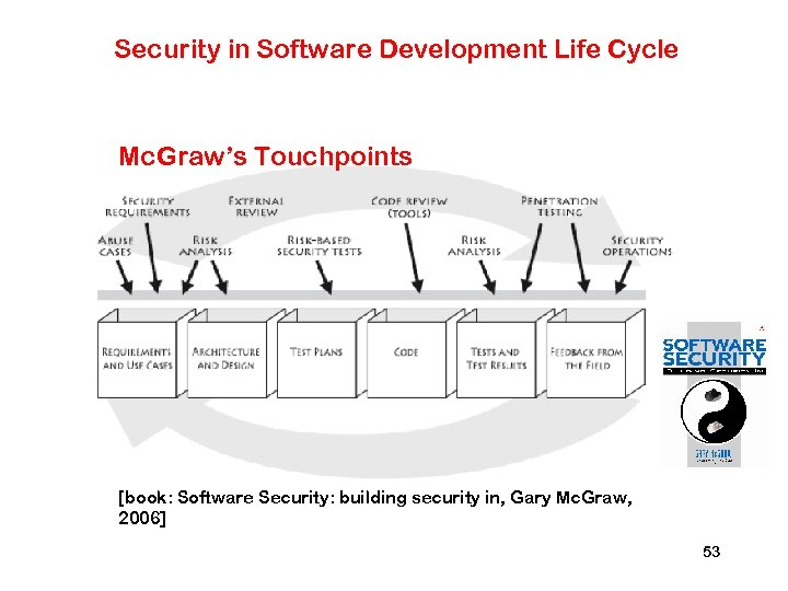 Security in Software Development Life Cycle Mc. Graw's Touchpoints [book: Software Security: building security