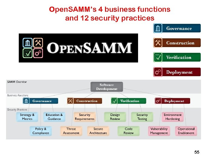 Open. SAMM's 4 business functions and 12 security practices 55