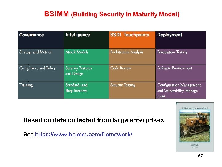 BSIMM (Building Security In Maturity Model) Based on data collected from large enterprises See