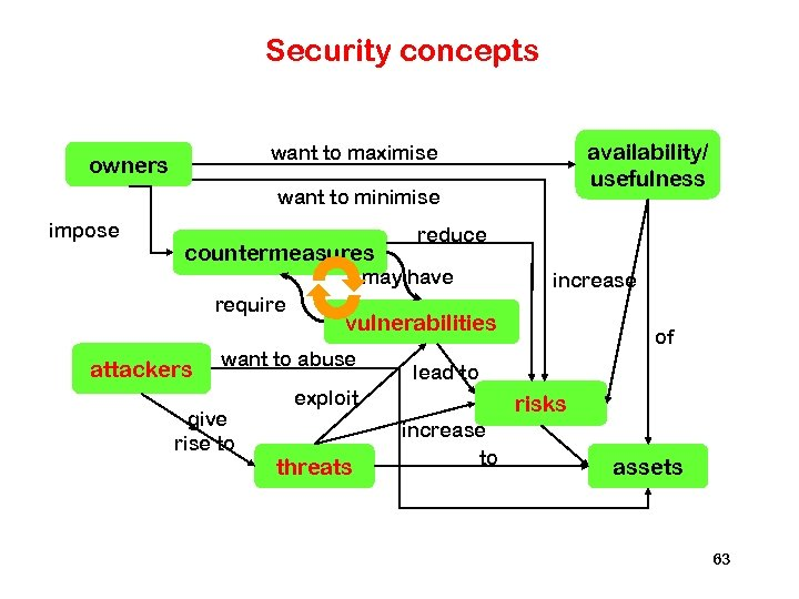 Security concepts availability/ usefulness want to maximise owners want to minimise impose countermeasures reduce