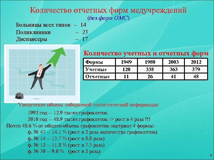 Количество отчетных форм медучреждений (без форм ОМС) Больницы всех типов -- 14 Поликлиники --