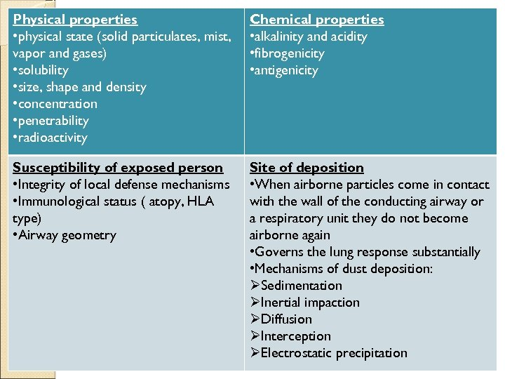 Physical properties • physical state (solid particulates, mist, vapor and gases) • solubility •