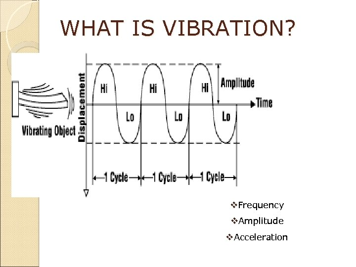 WHAT IS VIBRATION? v. Frequency v. Amplitude v. Acceleration