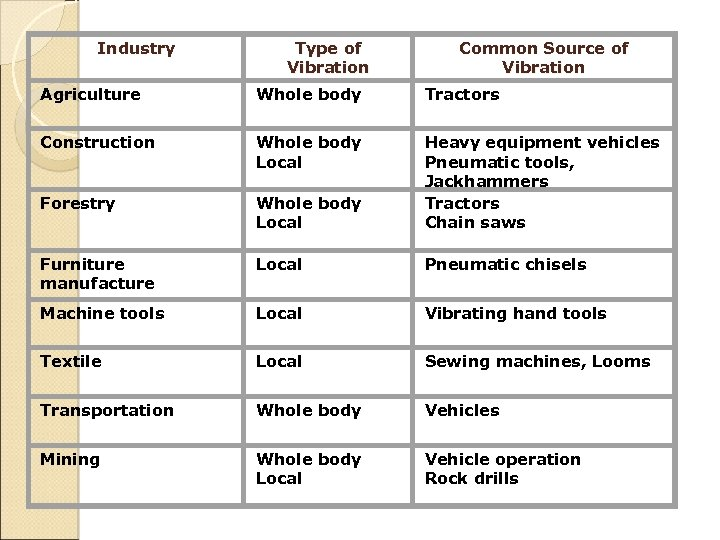 Industry Type of Vibration Common Source of Vibration Agriculture Whole body Tractors Construction Whole