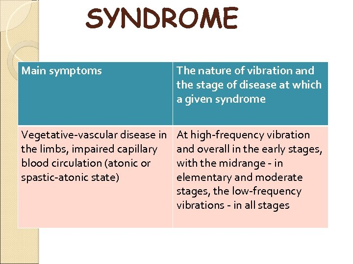 SYNDROME Main symptoms The nature of vibration and the stage of disease at which