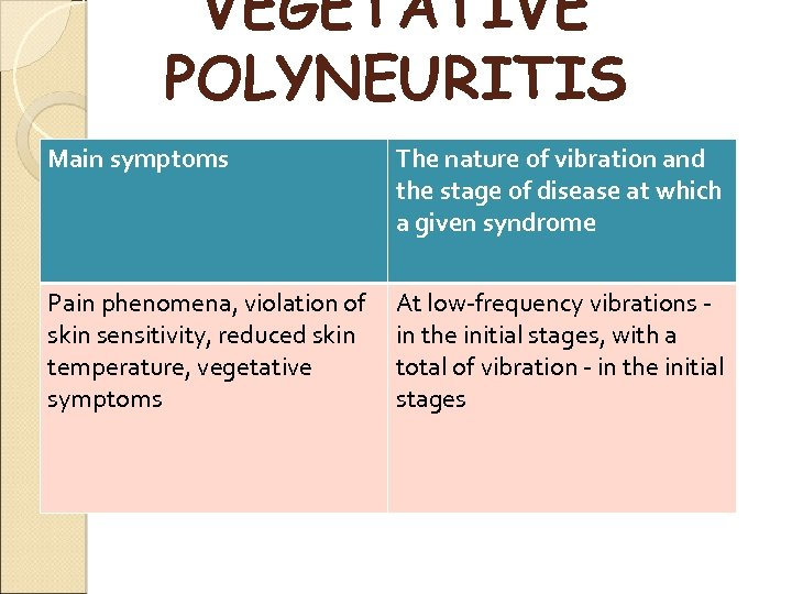 VEGETATIVE POLYNEURITIS Main symptoms The nature of vibration and the stage of disease at