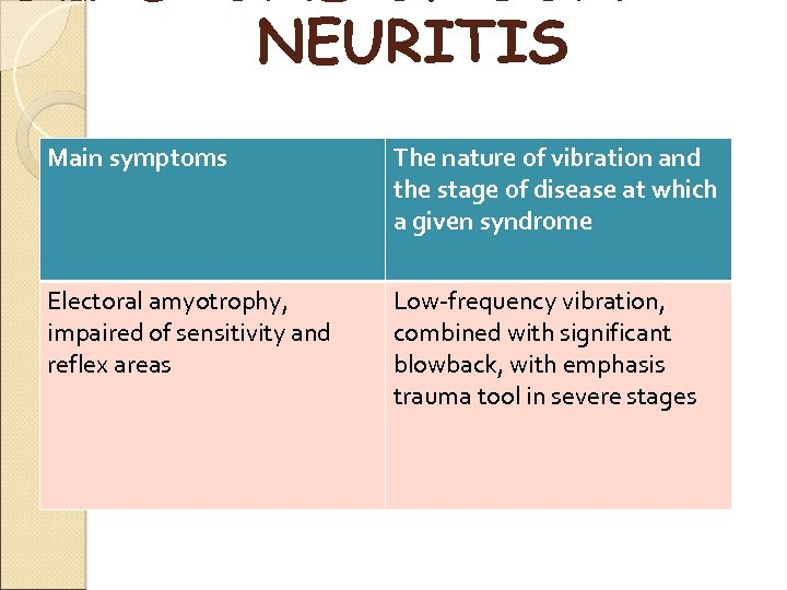 NEURITIS Main symptoms The nature of vibration and the stage of disease at which